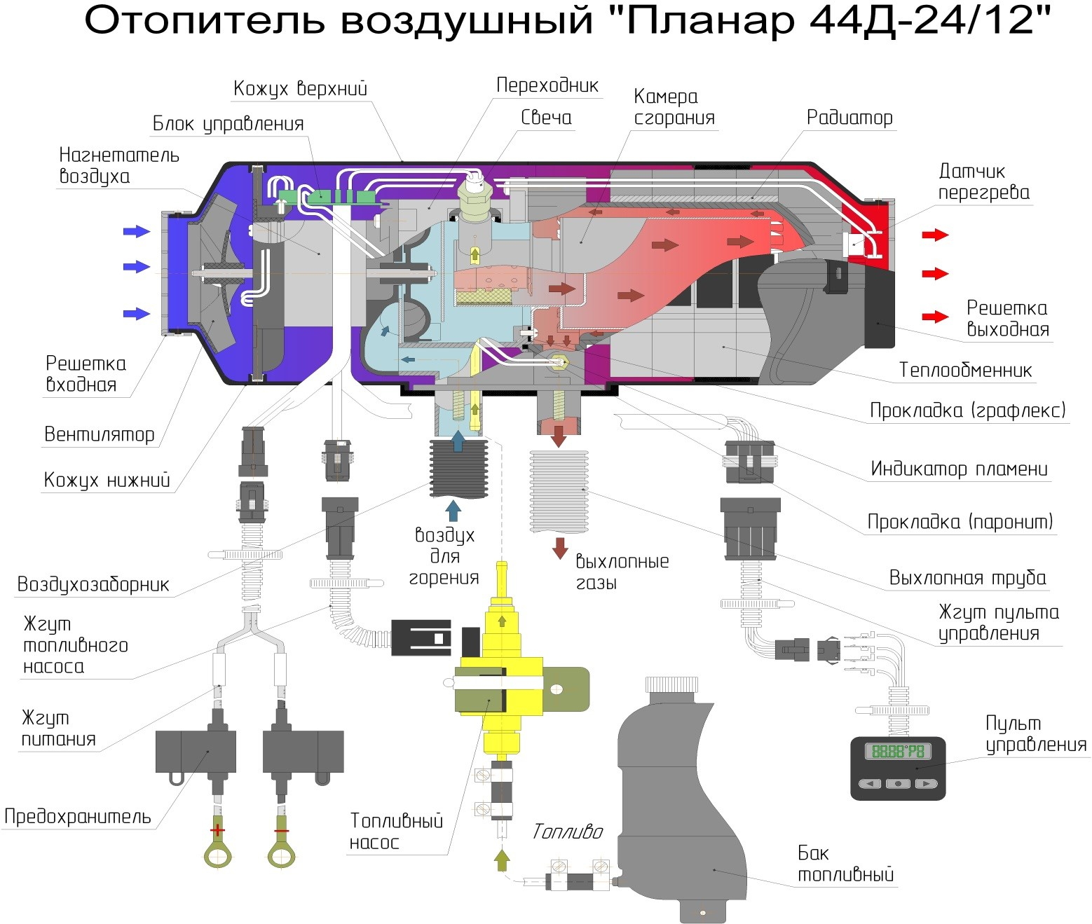 Схема воздушного отопителя планар